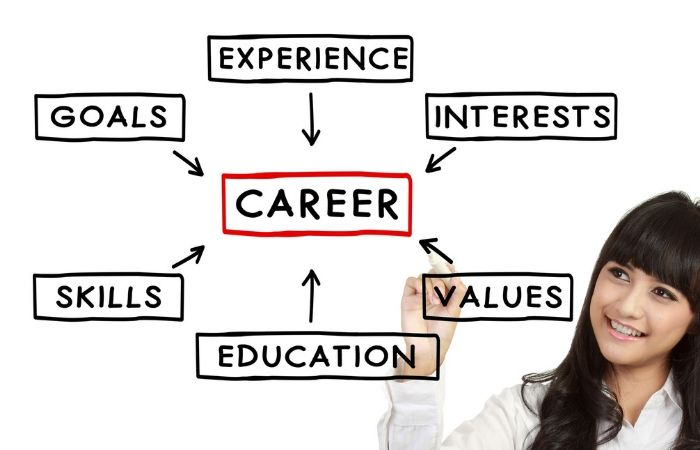 Personality Profiling and Career Guidance